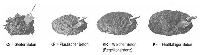 Regelkonsistenz: Steifer, plastischer, weicher und fließfähiger Beton