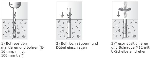 Verankerung: Bohrposition, Bohrloch und Positionierung von Tresoren